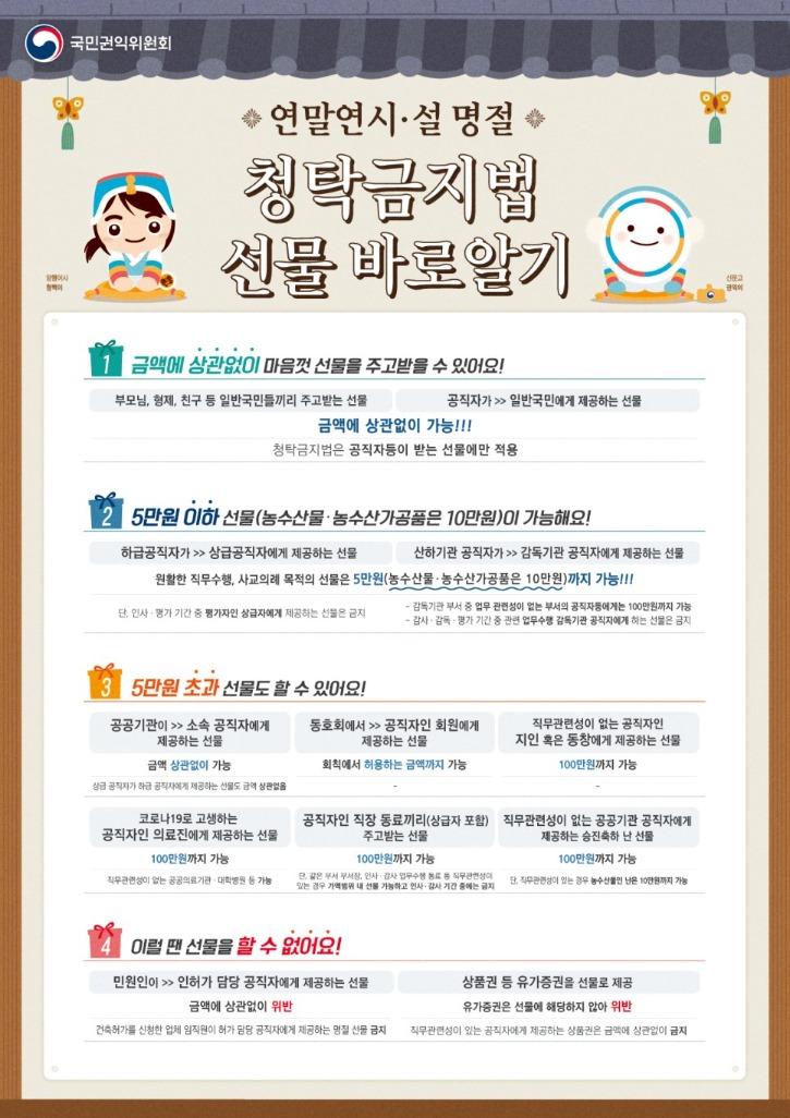 연말연시ㆍ설 명절 청탁금지법 선물.jpg
